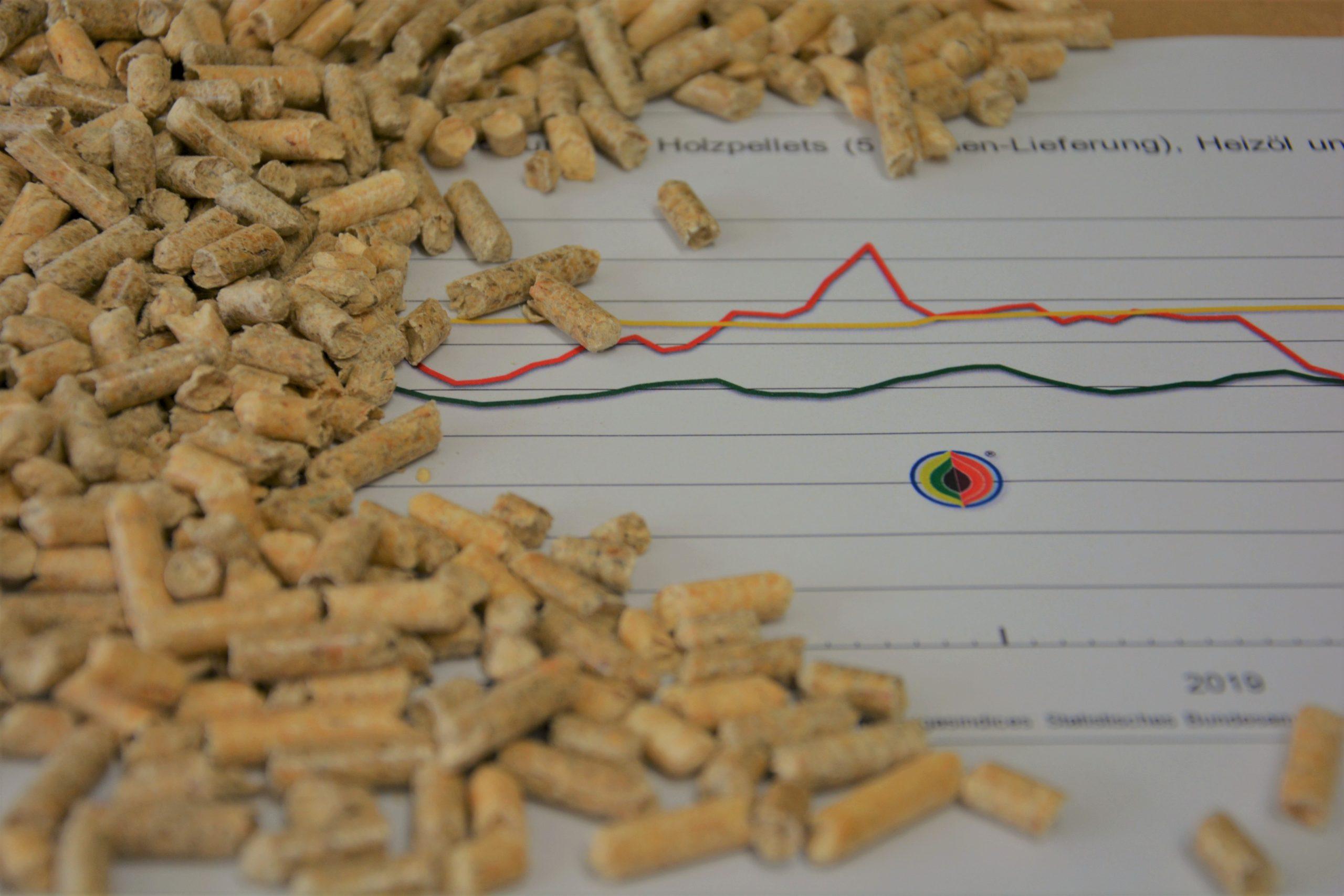 CO2-Abgabe auf fossile Brennstoffe – Holzpellets bleiben günstig
