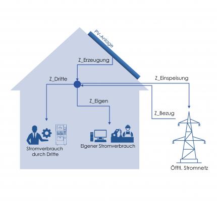 Informationsschreiben zur Abgrenzung von Drittstrommengen im Zusammenhang mit der EEG-Umlage